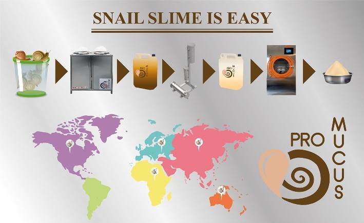 Snail slime is easy